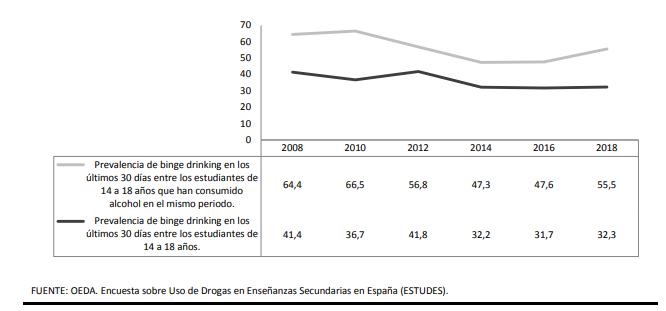 prevalencia binge drinking